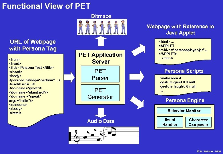 Functional View of PET Bitmaps Webpage with Reference to Java Applet URL of Webpage