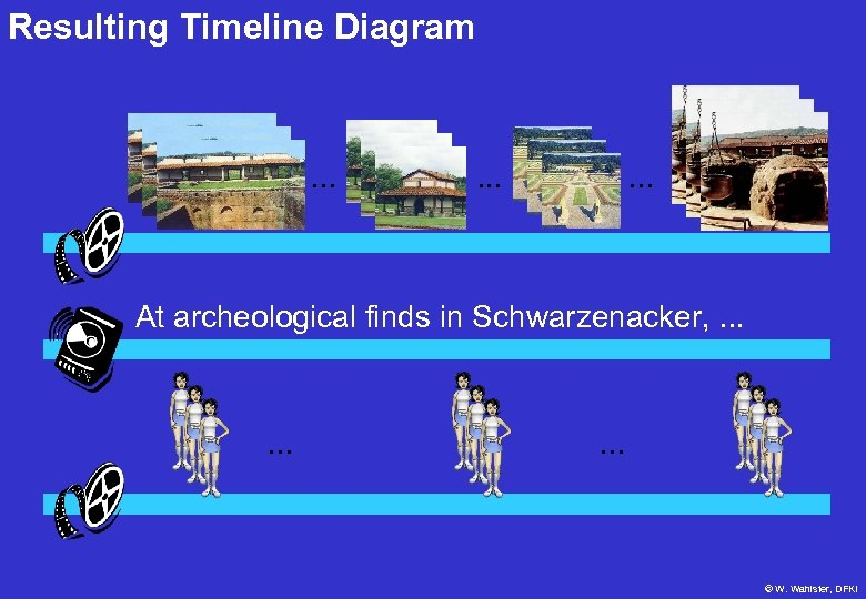 Resulting Timeline Diagram . . At archeological finds in Schwarzenacker, . . © W.