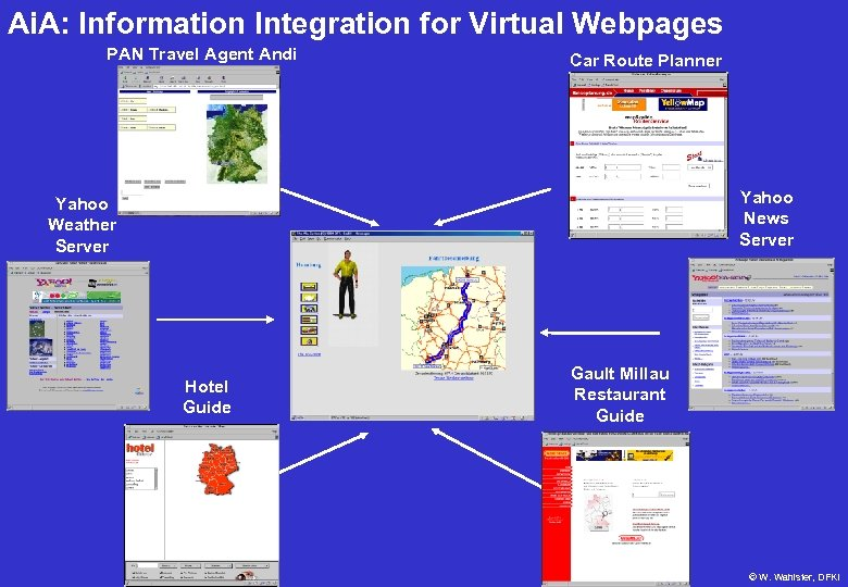 Ai. A: Information Integration for Virtual Webpages PAN Travel Agent Andi Car Route Planner