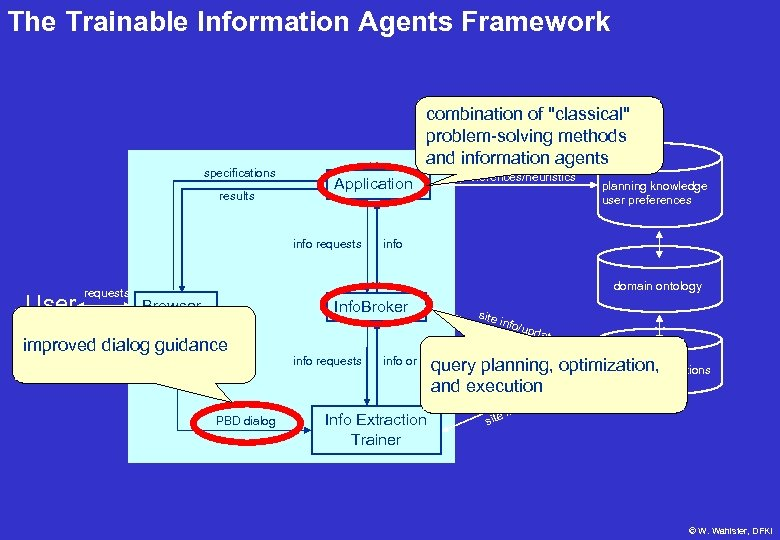 The Trainable Information Agents Framework specifications results combination of