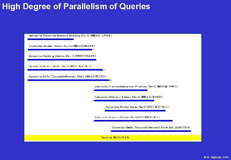High Degree of Parallelism of Queries © W. Wahlster, DFKI