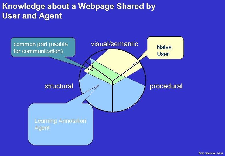 Knowledge about a Webpage Shared by User and Agent common part (usable for communication)