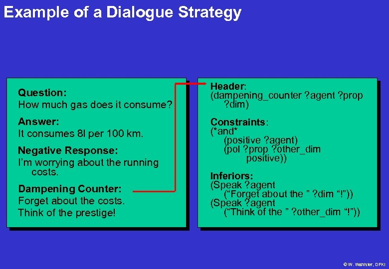 Example of a Dialogue Strategy Question: How much gas does it consume? Answer: It