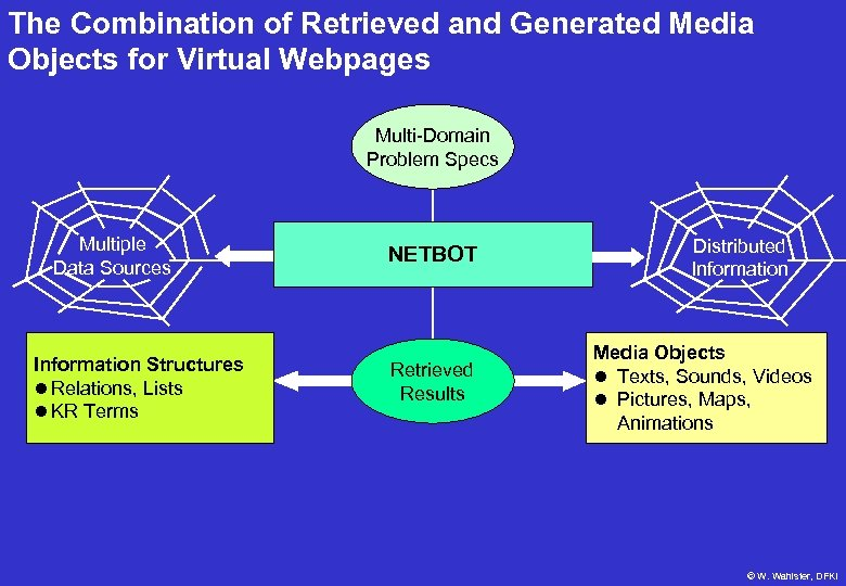 The Combination of Retrieved and Generated Media Objects for Virtual Webpages Multi-Domain Problem Specs