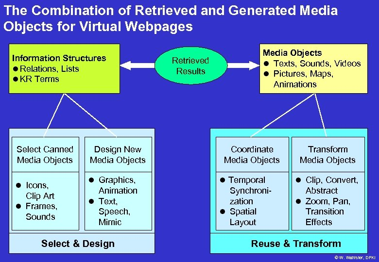 The Combination of Retrieved and Generated Media Objects for Virtual Webpages Information Structures l