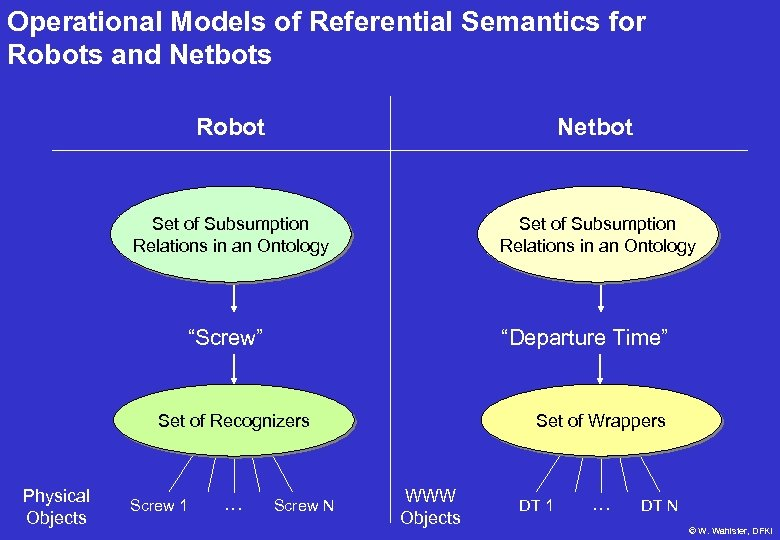 Operational Models of Referential Semantics for Robots and Netbots Robot Netbot Set of Subsumption