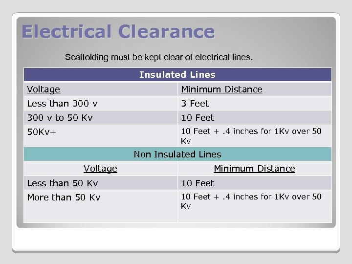 Electrical Clearance Scaffolding must be kept clear of electrical lines. Insulated Lines Voltage Minimum