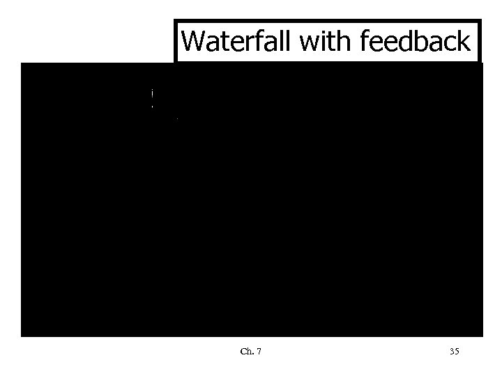 Waterfall with feedback Ch. 7 35