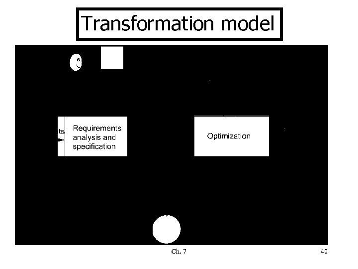Transformation model Ch. 7 40