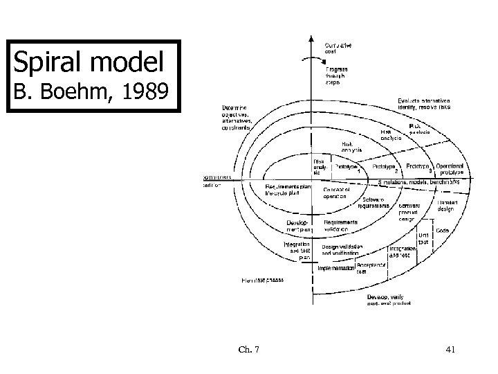 Spiral model B. Boehm, 1989 Ch. 7 41