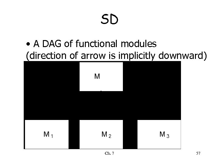SD • A DAG of functional modules (direction of arrow is implicitly downward) Ch.