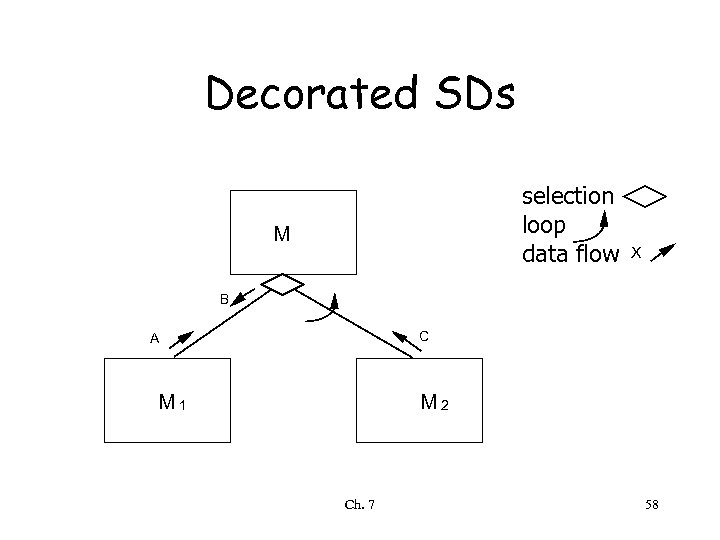 Decorated SDs selection loop data flow M X B C A M 1 M