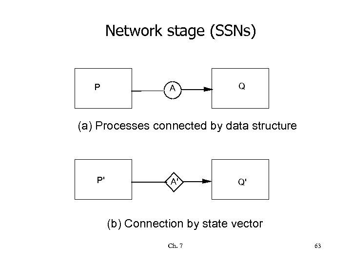 Network stage (SSNs) P A Q (a) Processes connected by data structure P' A'