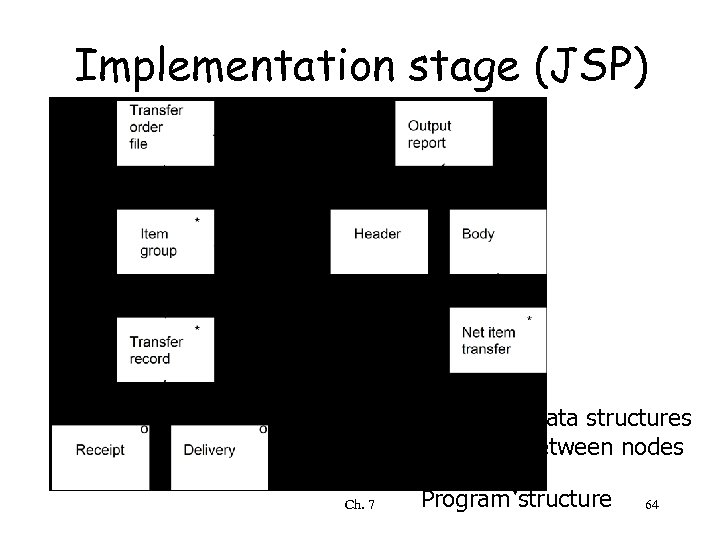 Implementation stage (JSP) Input and output data structures Correspondence between nodes Ch. 7 Program