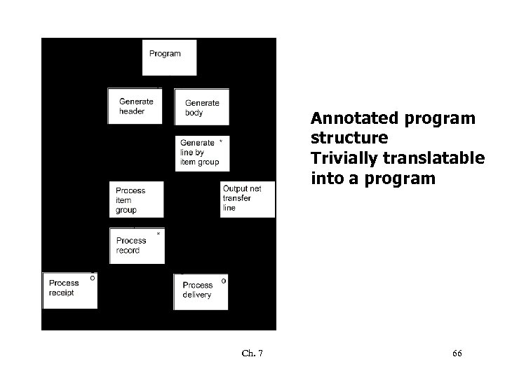 Annotated program structure Trivially translatable into a program Ch. 7 66