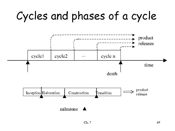 Cycles and phases of a cycle Inception Elaboration Construction Transition product release milestone Ch.