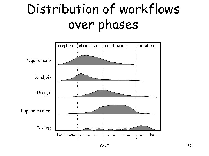Distribution of workflows over phases Ch. 7 70