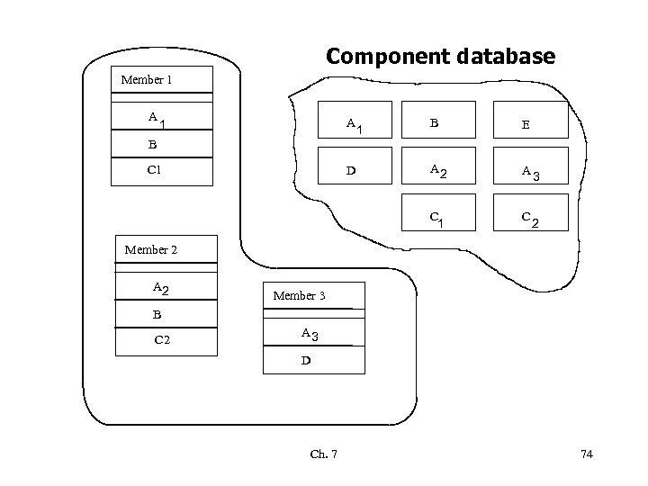 Component database Member 1 A C 1 D B E A 2 A C