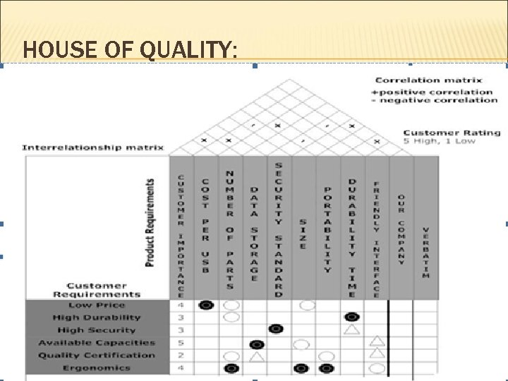 HOUSE OF QUALITY: