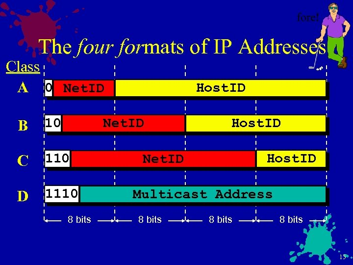 fore! The four formats of IP Addresses Class A 0 Net. ID B 10