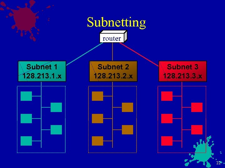 Subnetting router Subnet 1 128. 213. 1. x Subnet 2 128. 213. 2. x