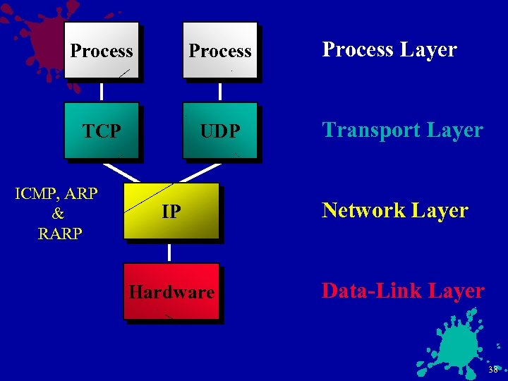Process TCP UDP ICMP, ARP & RARP IP Hardware Process Layer Transport Layer Network