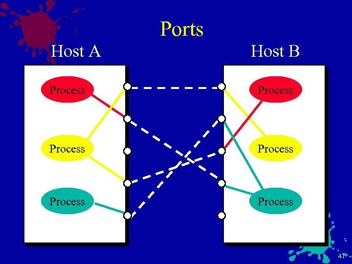 Host A Ports Host B Process Process 41