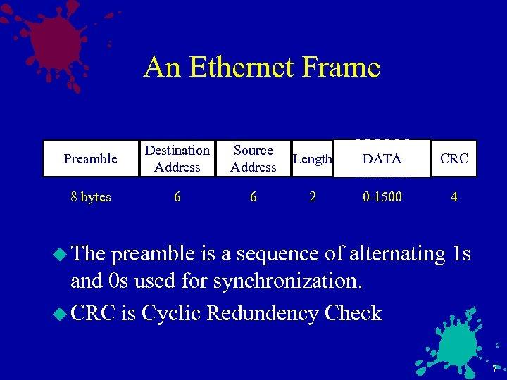 An Ethernet Frame Preamble Destination Address Source Address Length DATA CRC 8 bytes 6