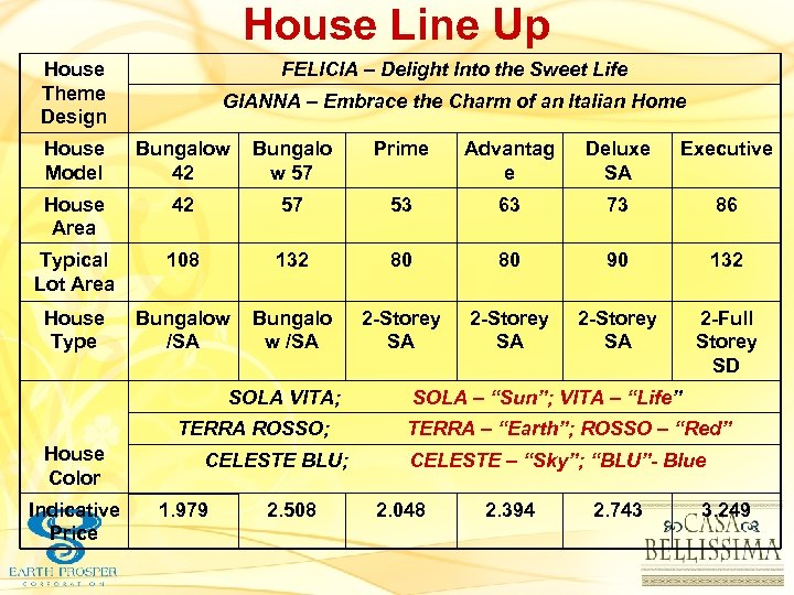 House Line Up House Theme Design FELICIA – Delight Into the Sweet Life GIANNA