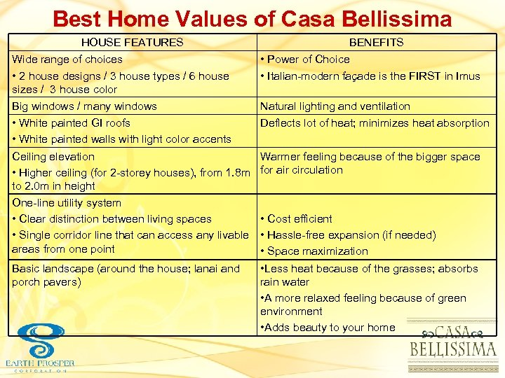 Best Home Values of Casa Bellissima HOUSE FEATURES BENEFITS Wide range of choices •