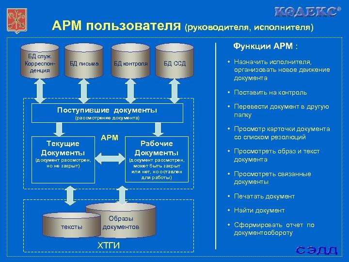 АРМ пользователя (руководителя, исполнителя) Функции АРМ : БД служ. Корреспонденция БД письма БД контроля