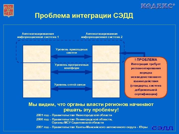 Проблема интеграции СЭДД Автоматизированная информационная система 1 Автоматизированная информационная система 2 Уровень прикладных систем