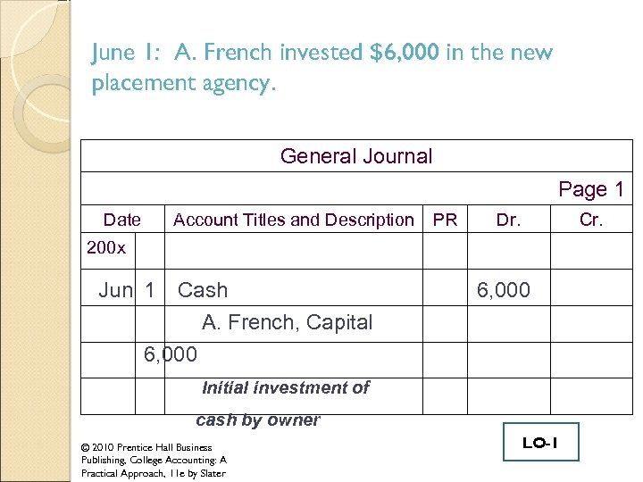 June 1: A. French invested $6, 000 in the new placement agency. General Journal