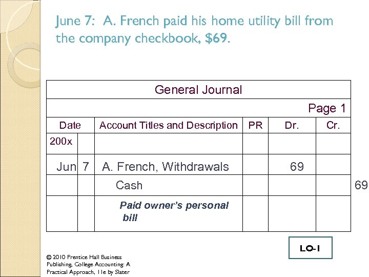 June 7: A. French paid his home utility bill from the company checkbook, $69.
