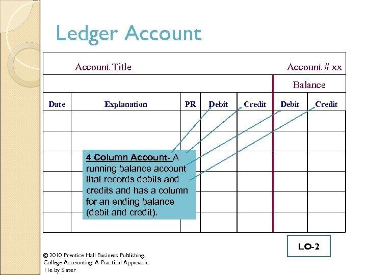 Ledger Account Title Account # xx Balance Date Explanation PR Debit Credit 4 Column