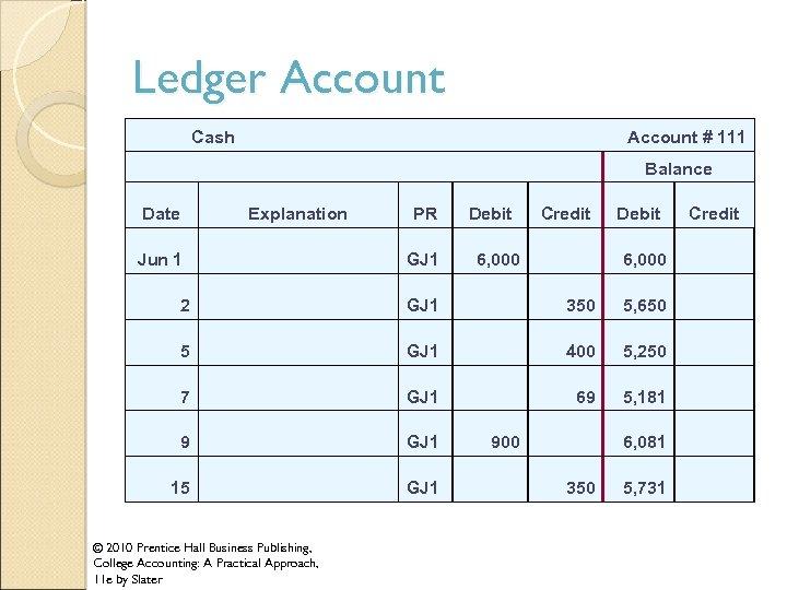 Ledger Account Cash Account # 111 Balance Date Explanation Jun 1 PR Debit Credit