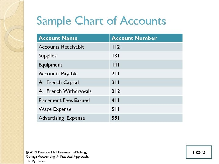 Sample Chart of Accounts Account Name Account Number Accounts Receivable 112 Supplies 131 Equipment