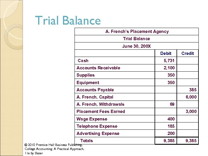 Trial Balance A. French's Placement Agency Trial Balance June 30, 200 X Debit Credit