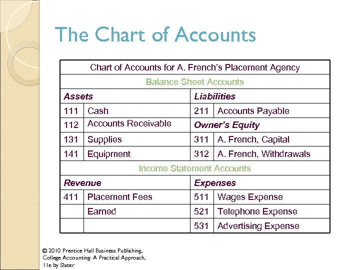 The Chart of Accounts for A. French's Placement Agency Balance Sheet Accounts Assets Liabilities