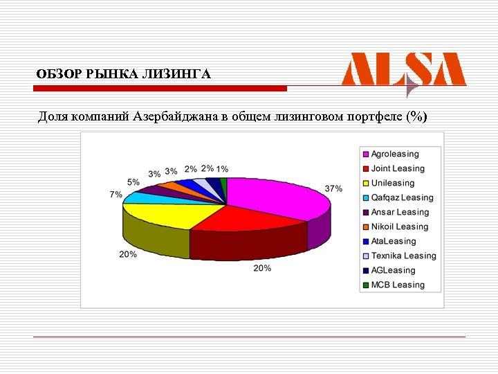 ОБЗОР РЫНКА ЛИЗИНГА Доля компаний Азербайджана в общем лизинговом портфеле (%)