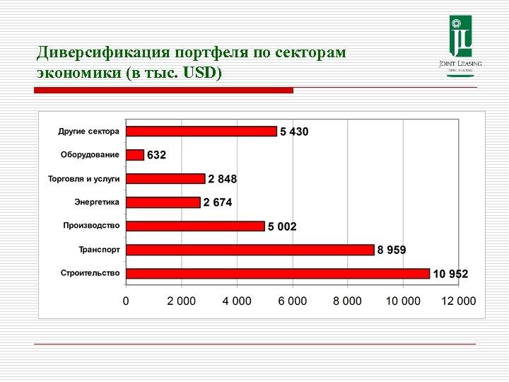 Диверсификация портфеля по секторам экономики (в тыс. USD)