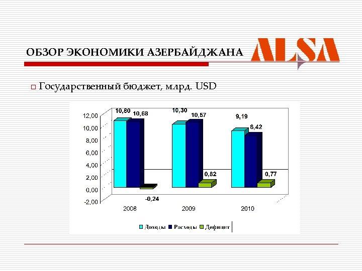 ОБЗОР ЭКОНОМИКИ АЗЕРБАЙДЖАНА o Государственный бюджет, млрд. USD