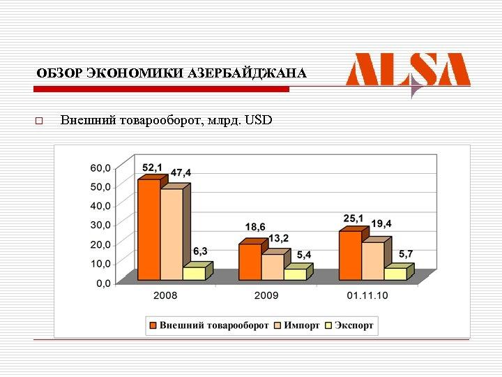 ОБЗОР ЭКОНОМИКИ АЗЕРБАЙДЖАНА o Внешний товарооборот, млрд. USD