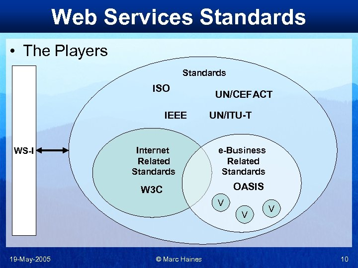 Web Services Standards • The Players Standards ISO IEEE WS-I Internet Related Standards UN/CEFACT