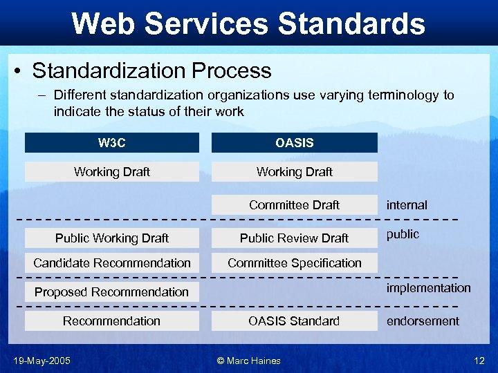Web Services Standards • Standardization Process – Different standardization organizations use varying terminology to