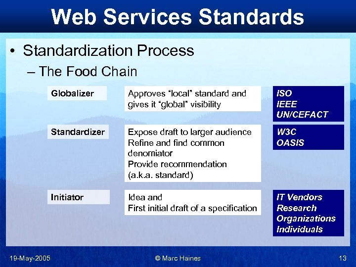 Web Services Standards • Standardization Process – The Food Chain Globalizer ISO IEEE UN/CEFACT
