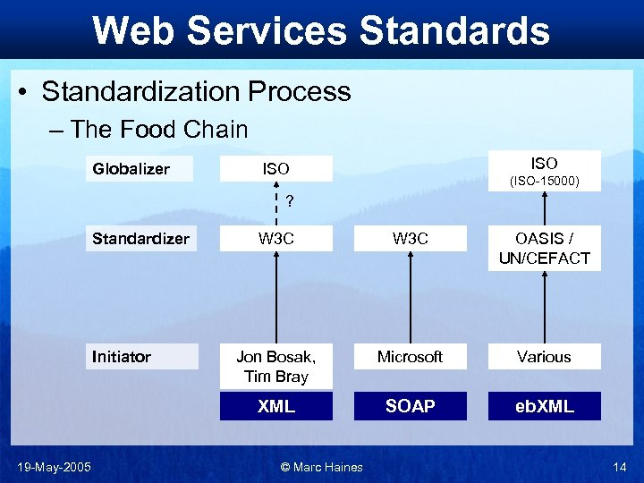 Web Services Standards • Standardization Process – The Food Chain Globalizer ISO (ISO-15000) ?
