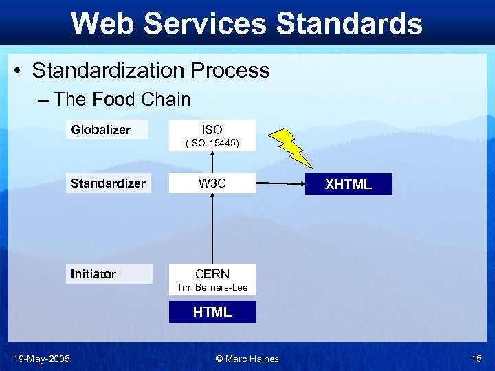 Web Services Standards • Standardization Process – The Food Chain Globalizer ISO (ISO-15445) Standardizer