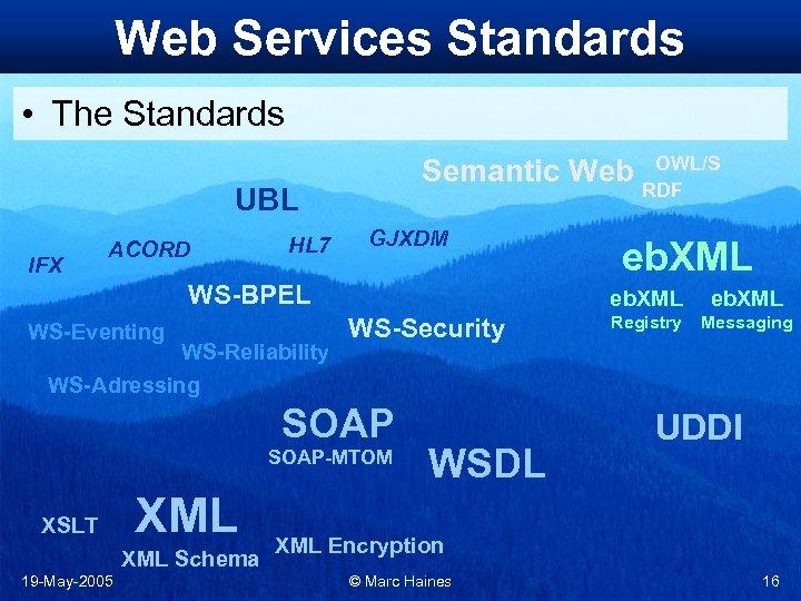 Web Services Standards • The Standards Semantic Web UBL IFX ACORD HL 7 GJXDM