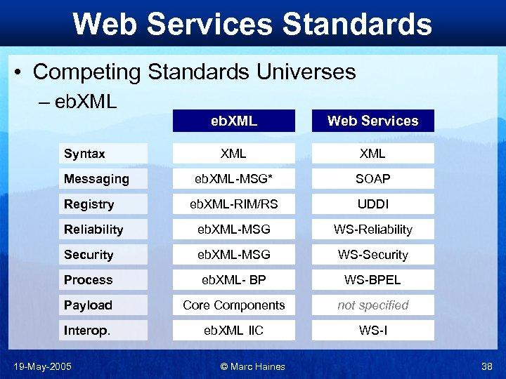 Web Services Standards • Competing Standards Universes – eb. XML Web Services XML eb.